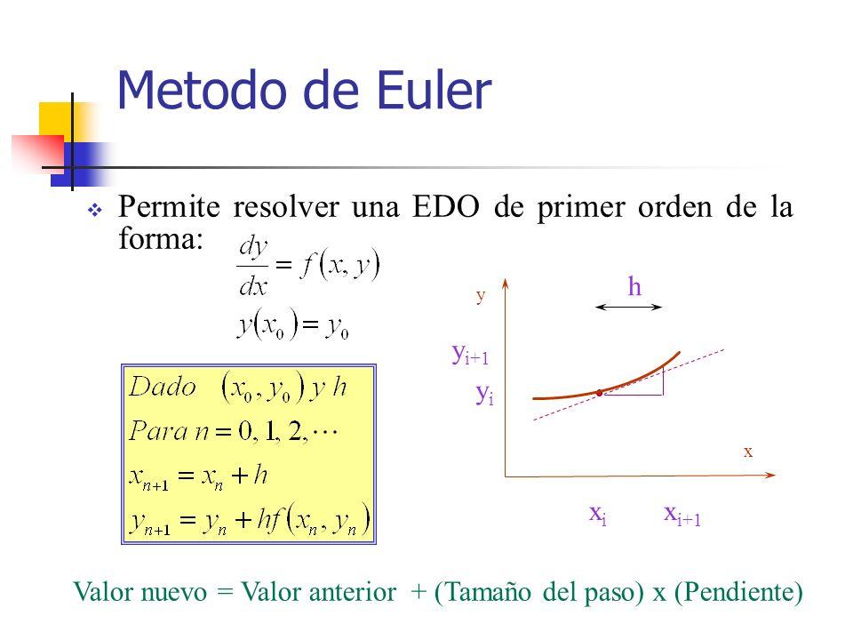 Metodo de Euler Permite resolver una EDO de primer orden de la forma: Valor nuevo = Valor anterior + (Tamaño del paso) x (Pendiente) y x yiyi h y i+1