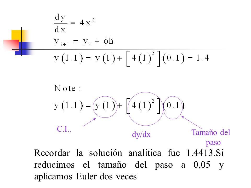 dy/dx C.I.. Tamaño del paso Recordar la solución analítica fue 1.4413.Si reducimos el tamaño del paso a 0,05 y aplicamos Euler dos veces