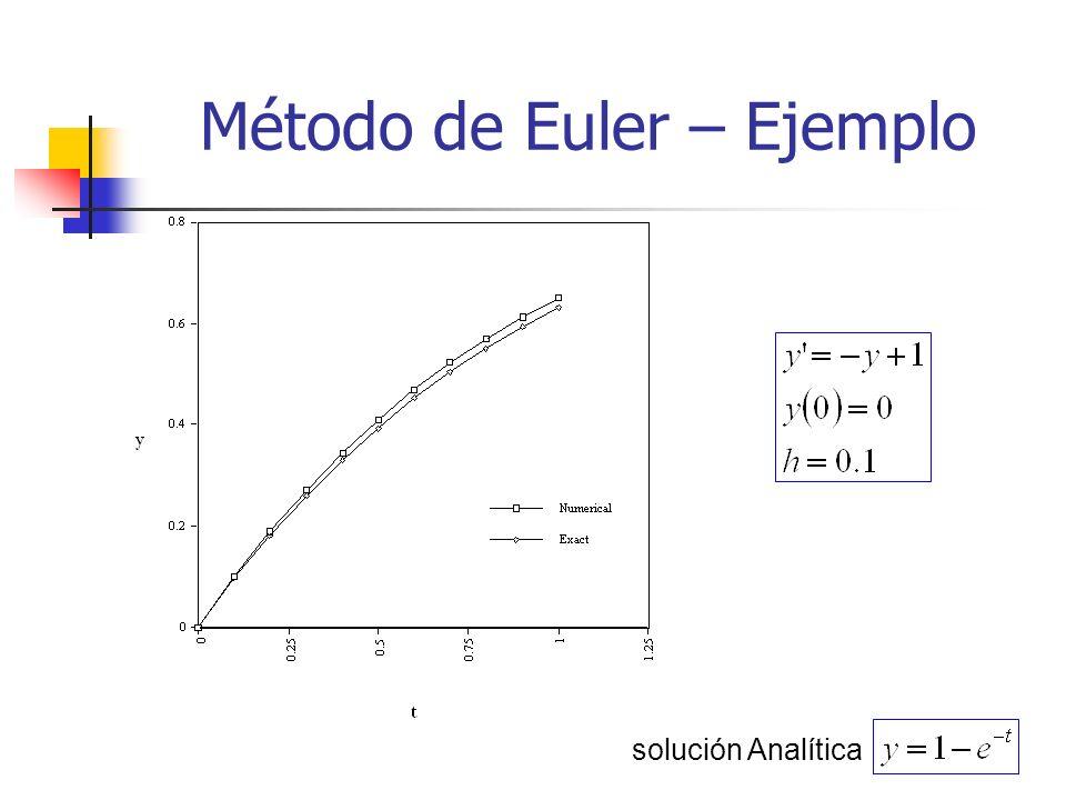 Método de Euler – Ejemplo solución Analítica