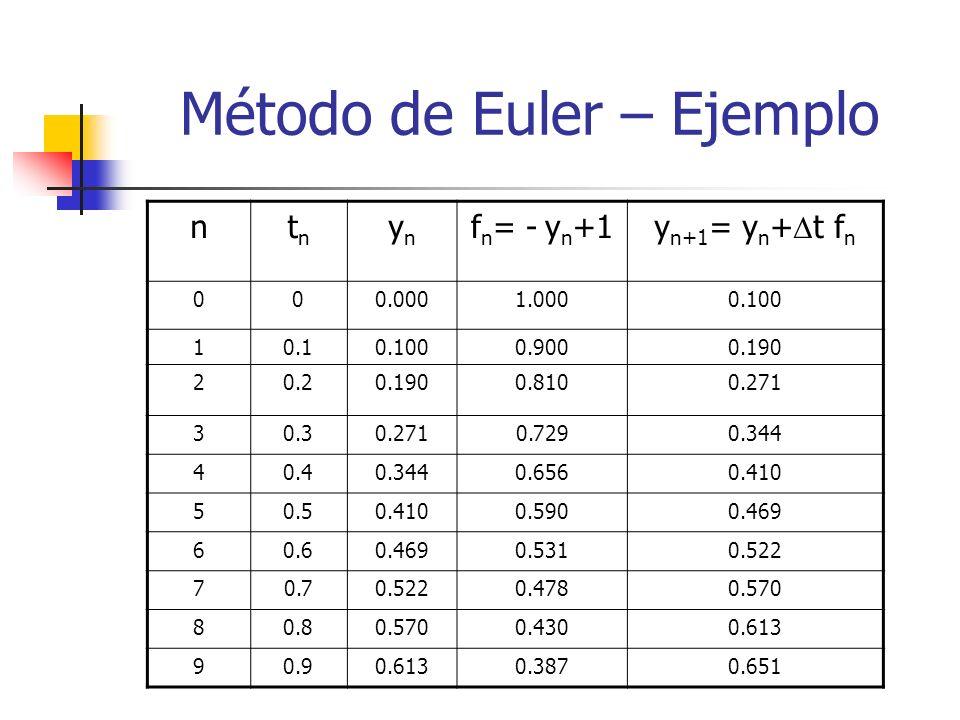 Método de Euler – Ejemplo ntntn ynyn f n = - y n +1 y n+1 = y n + t f n 000.0001.0000.100 10.10.1000.9000.190 20.20.1900.8100.271 30.30.2710.7290.344