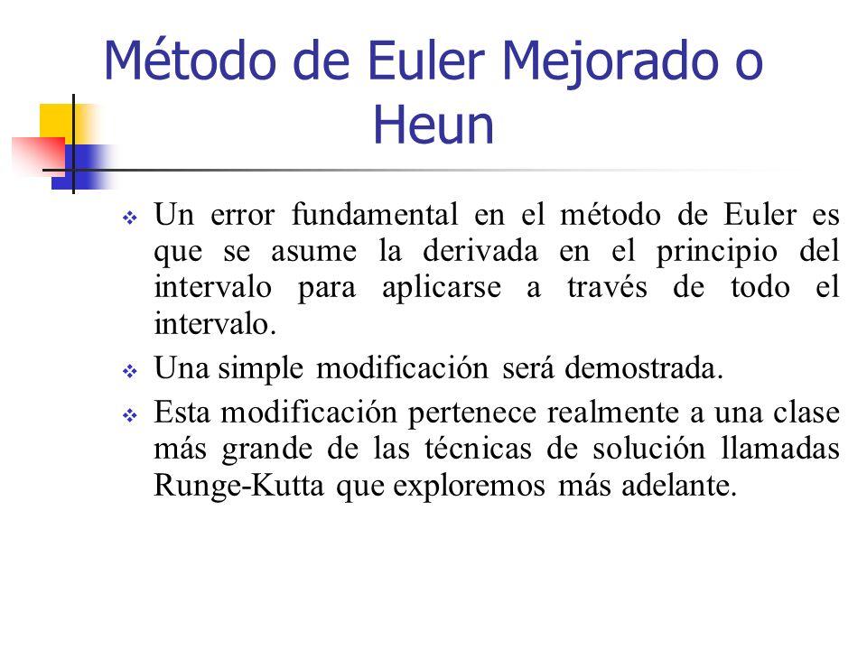 Método de Euler Mejorado o Heun Un error fundamental en el método de Euler es que se asume la derivada en el principio del intervalo para aplicarse a