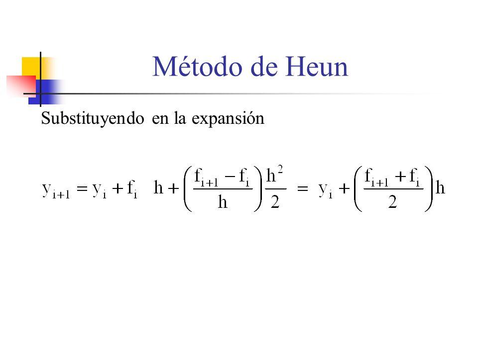 Substituyendo en la expansión Método de Heun
