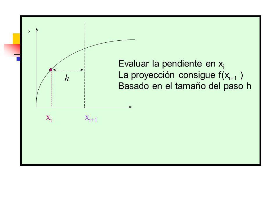 y x i x i+1 Evaluar la pendiente en x i La proyección consigue f(x i+1 ) Basado en el tamaño del paso h h