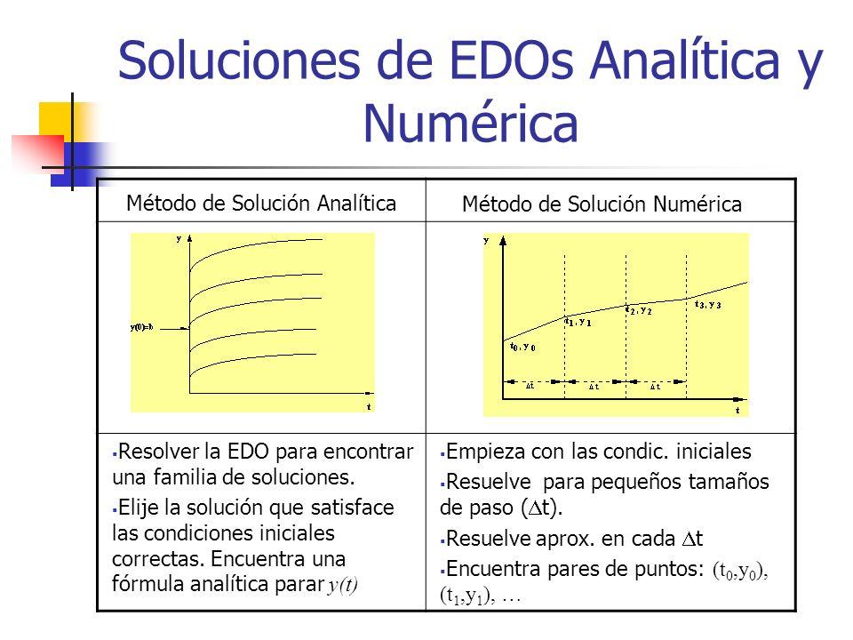 Soluciones de EDOs Analítica y Numérica Resolver la EDO para encontrar una familia de soluciones. Elije la solución que satisface las condiciones inic