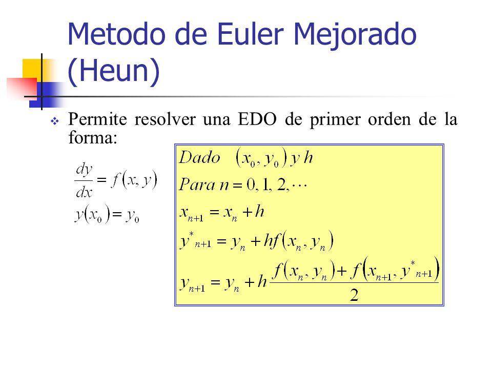 Metodo de Euler Mejorado (Heun) Permite resolver una EDO de primer orden de la forma: