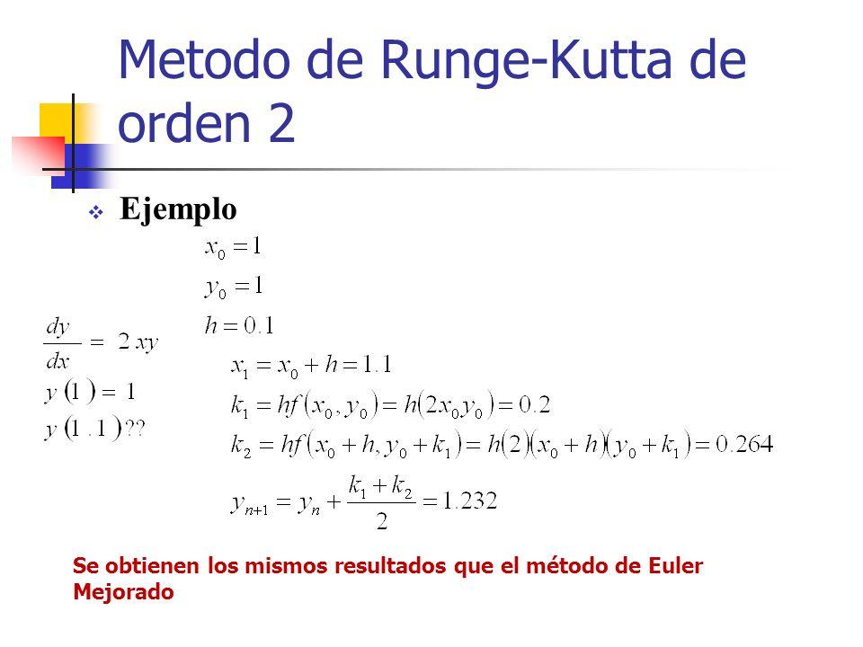Metodo de Runge-Kutta de orden 2 Ejemplo Se obtienen los mismos resultados que el método de Euler Mejorado