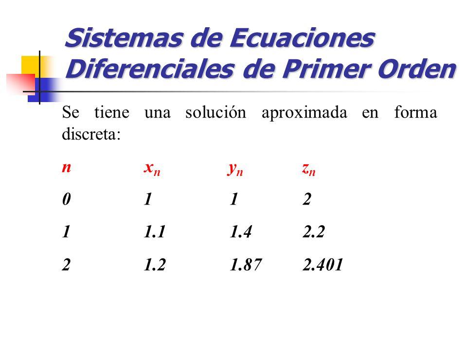 Sistemas de Ecuaciones Diferenciales de Primer Orden Se tiene una solución aproximada en forma discreta: n x n y n z n 0 1 1 2 1 1.1 1.4 2.2 2 1.2 1.8