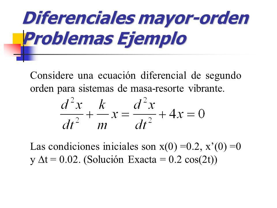 Diferenciales mayor-orden Problemas Ejemplo Considere una ecuación diferencial de segundo orden para sistemas de masa-resorte vibrante. Las condicione