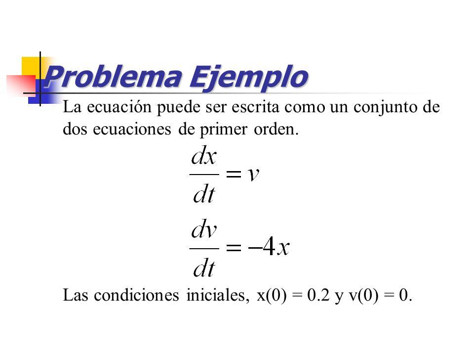 Problema Ejemplo La ecuación puede ser escrita como un conjunto de dos ecuaciones de primer orden. Las condiciones iniciales, x(0) = 0.2 y v(0) = 0.