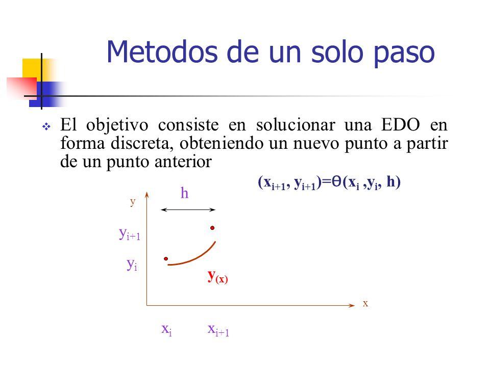 Metodos de un solo paso El objetivo consiste en solucionar una EDO en forma discreta, obteniendo un nuevo punto a partir de un punto anterior y x yiyi