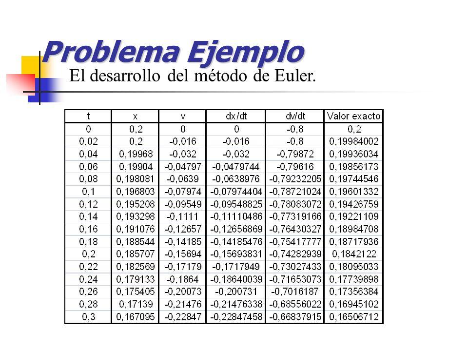 Problema Ejemplo El desarrollo del método de Euler.