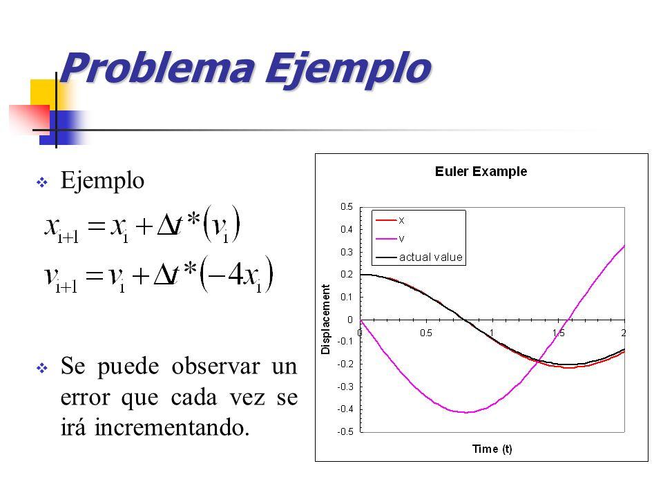 Problema Ejemplo Ejemplo Se puede observar un error que cada vez se irá incrementando.