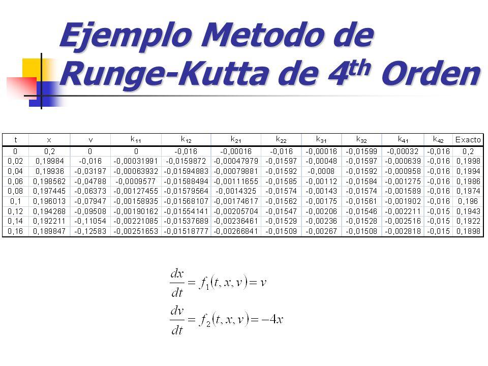 Ejemplo Metodo de Runge-Kutta de 4 th Orden