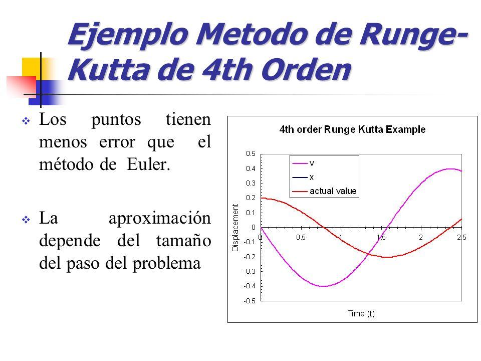 Los puntos tienen menos error que el método de Euler. La aproximación depende del tamaño del paso del problema Ejemplo Metodo de Runge- Kutta de 4th O