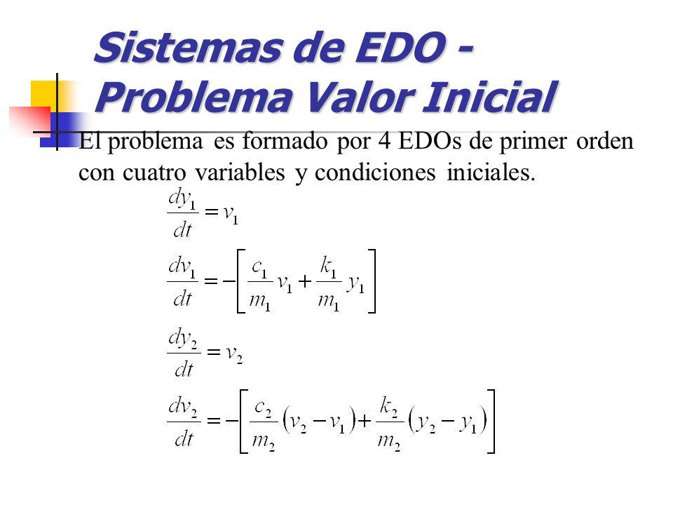 El problema es formado por 4 EDOs de primer orden con cuatro variables y condiciones iniciales. Sistemas de EDO - Problema Valor Inicial