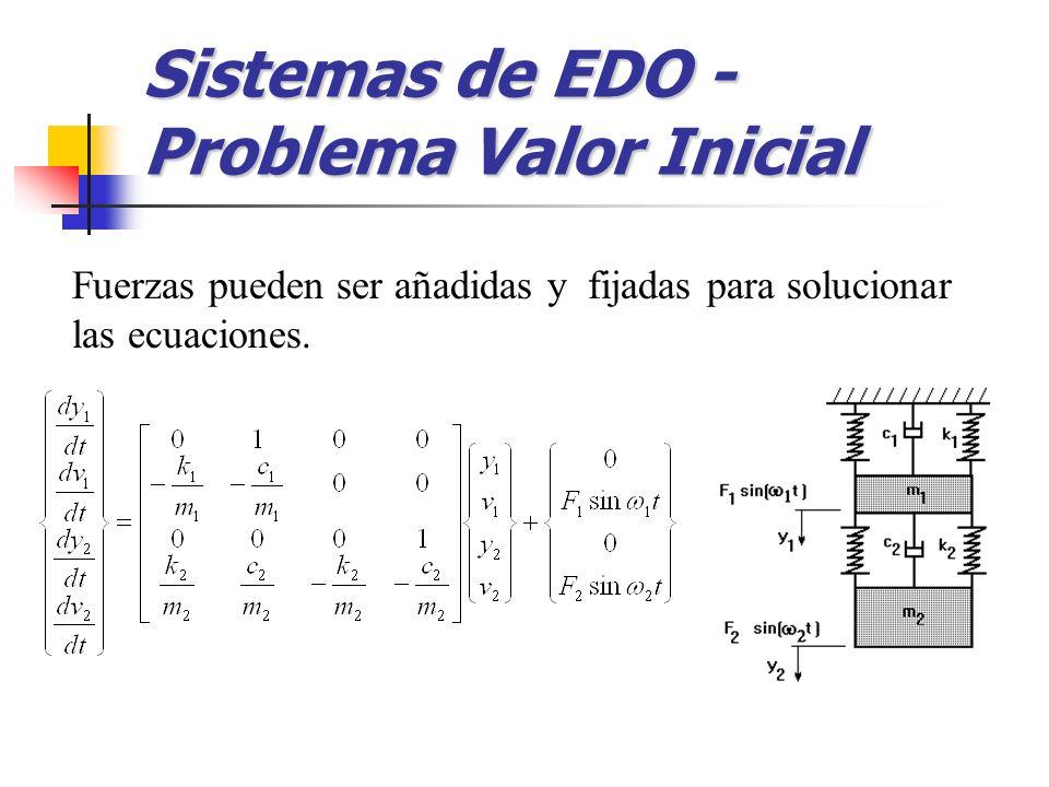 Fuerzas pueden ser añadidas y fijadas para solucionar las ecuaciones. Sistemas de EDO - Problema Valor Inicial