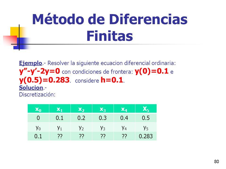 80 Método de Diferencias Finitas Ejemplo.- Resolver la siguiente ecuacion diferencial ordinaria: y-y-2y=0 con condiciones de frontera: y(0)=0.1 e y(0.