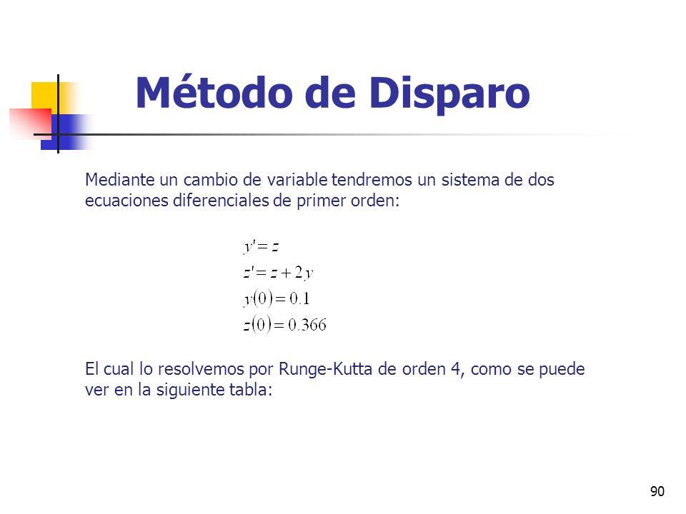 90 Método de Disparo Mediante un cambio de variable tendremos un sistema de dos ecuaciones diferenciales de primer orden: El cual lo resolvemos por Ru