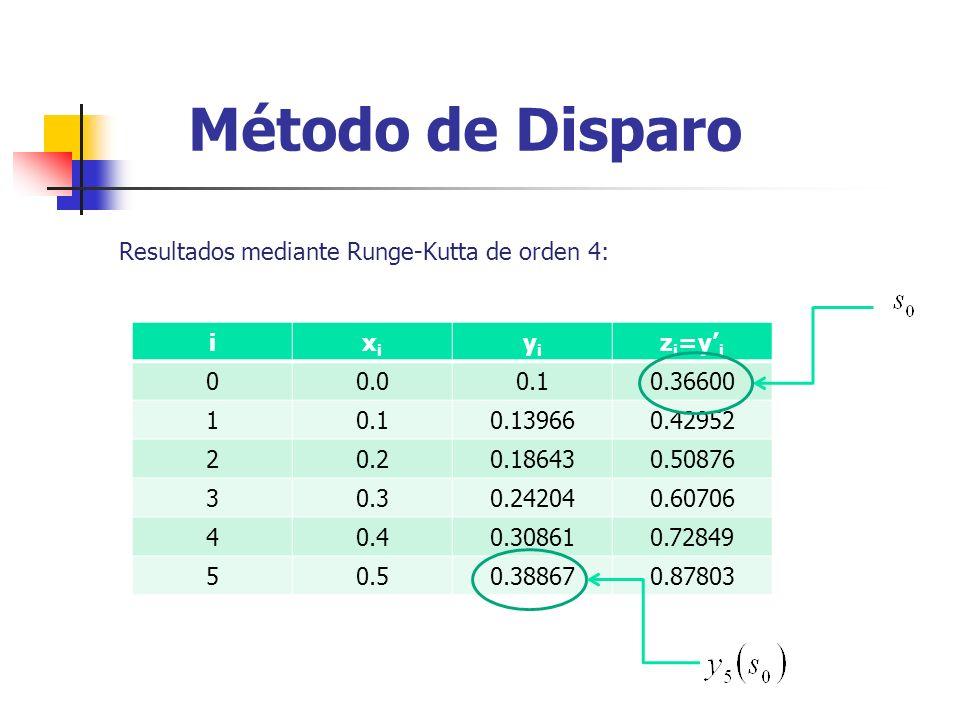 Método de Disparo Resultados mediante Runge-Kutta de orden 4: ixixi yiyi z i =y i 00.00.10.36600 10.10.139660.42952 20.20.186430.50876 30.30.242040.60