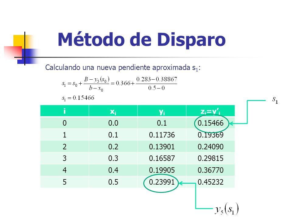 Método de Disparo Calculando una nueva pendiente aproximada s 1 : ixixi yiyi z i =y i 00.00.10.15466 10.10.117360.19369 20.20.139010.24090 30.30.16587