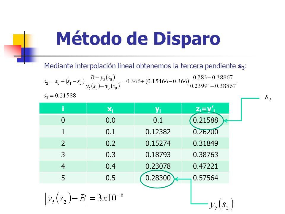 Método de Disparo Mediante interpolación lineal obtenemos la tercera pendiente s 3 : ixixi yiyi z i =y i 00.00.10.21588 10.10.123820.26200 20.20.15274