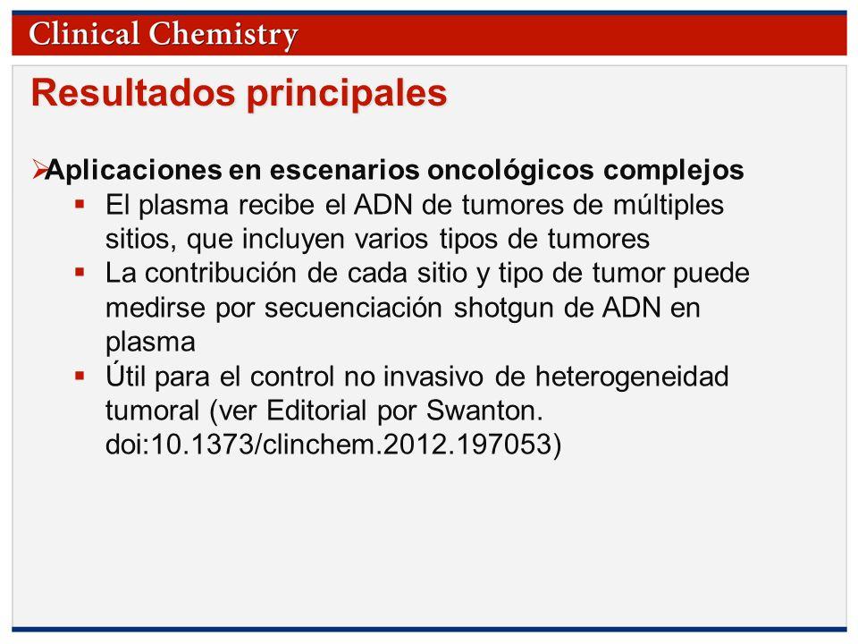 © Copyright 2009 by the American Association for Clinical Chemistry Resultados principales Aplicaciones en escenarios oncológicos complejos El plasma