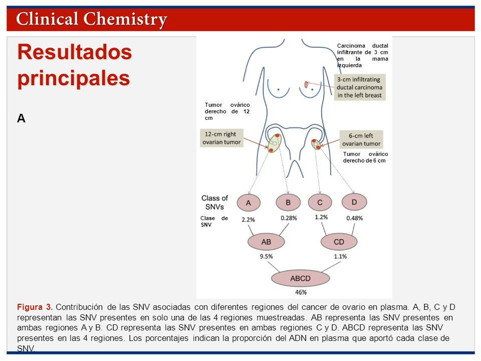 © Copyright 2009 by the American Association for Clinical Chemistry Resultados principales Figura 3. Contribución de las SNV asociadas con diferentes