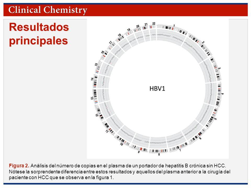 © Copyright 2009 by the American Association for Clinical Chemistry Resultados principales Figura 2. Análisis del número de copias en el plasma de un