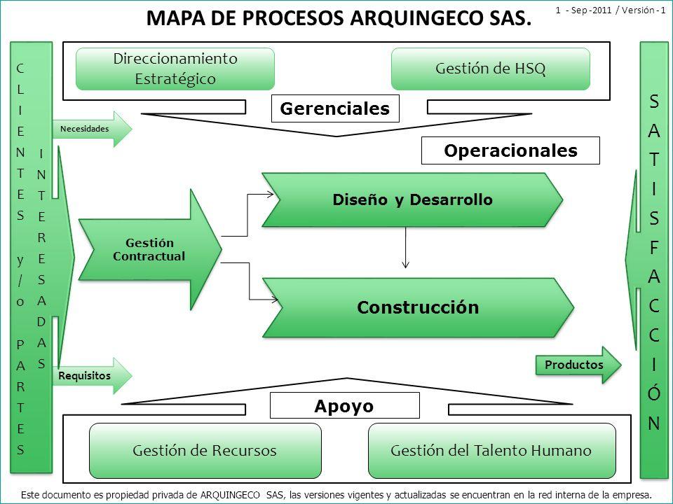 Requisitos Necesidades Direccionamiento Estratégico Gestión de HSQ Gerenciales Gestión de RecursosGestión del Talento Humano Apoyo Productos MAPA DE P