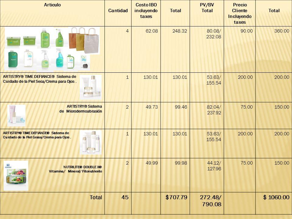 Puntos Bono Mensual Red Ganancia por Cliente $ 51$ 352 Usted $708 322PV 25% 23% 21% 18% 15% 12% 9% 6% 3% 302 Registracion: $ 165.00 (incluye Intro Pack) Orden Inicial: $ 708.00 (Productos para la venta en la Inaguracion) Total Inversion: $ 873.00 Calculando la Ganacia en la Comercializacion Venta de Productos: $ 1060.00 Inversion en Productos: $ 708.00 Ganacia en Ventas: $ 352.00 Calculando el Bono Total PV: 322.00 (272.48 + 50.00PV Intro Pack) Total BV: $ 840.08 ($790.08 + $50.00BV Intro Pack) $ 840.08BV x 6% = $ 51 Sume la ganancia en la venta $ 352.00 + la bonificacion de rendimiento 51.00 + el incentivo del Fast Track nuevo IBO 1er mes 50.00 Potencial de Ganacia $ 453.00 Potencial de Ganacia: $ 453.00 Menos costo de registracion 165.00 Saldo 288.00