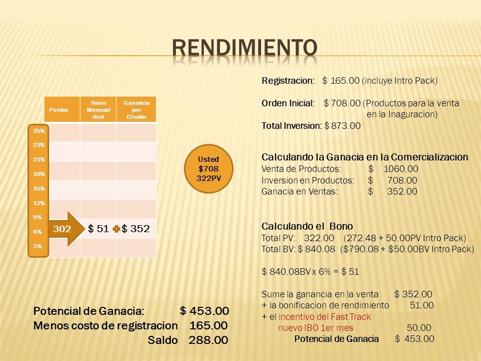 Puntos Bono Mensual Red Ganancia por Cliente $252 $352 Usted $708 322PV 25% 23% 21% 18% 15% 12% 9% 6% 3% 1,288 Ayude a 3 personas a hacer lo mismo que usted hizo, usted se movera al nivel del 12 % 6% 322PV 6% 322PV 6% 322PV Sume la ganancia en la venta $ 352.00 + bonificacion de rendimiento 252.00 + incentivo del Fast Track nuevo IBO 2do mes 50.00 + incentivo Fast Track auspiciador balanceado 300.00 Potencial de Ganacia $ 954.00