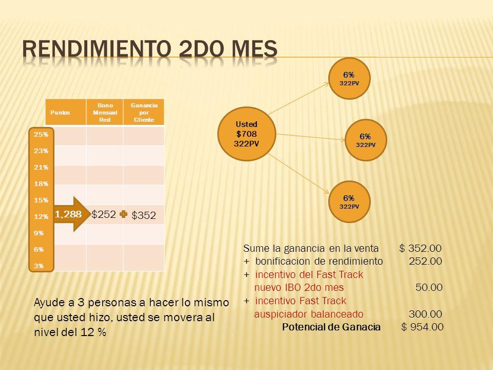 Puntos Bono Mensual Red Ganancia por Cliente $1,83.70$352 Usted $708 322PV 25% 23% 21% 18% 15% 12% 9% 6% 3% 4,186 Ayude a sus 3 primeras personas a hacer lo mismo que usted hizo, usted se movera al nivel del 21 % 12% 322PV 12% 322PV 12% 322PV Sume la ganancia en la venta $ 352.00 + bonificacion de rendimiento 1,083.70 + incentivo del Fast Track nuevo IBO 3er mes 50.00 + incentivo Fast Track mentor linea ascendente (3x$75) 225.00 Potencial de Ganacia $ 1,710.00 322