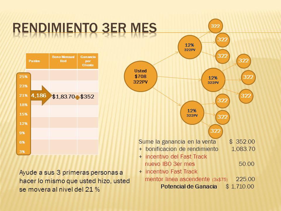 Puntos Bono Mensual Red Ganancia por Cliente $2,831$352 Usted $708 322PV 25% 23% 21% 18% 15% 12% 9% 6% 3% 8,050 Si usted ayuda a 6 personas a hacer la estructura basica con mas de 300PV cada uno, usted alcanzara el nivel del 25% 12% 320PV 12% 320PV 12% 320PV Sume la ganancia en la venta $ 352.00 + bonificacion de rendimiento 2,831.00 Potencial de Ganacia $ 3,183.00 322 12% 322PV 12% 322PV 12% 322PV 322