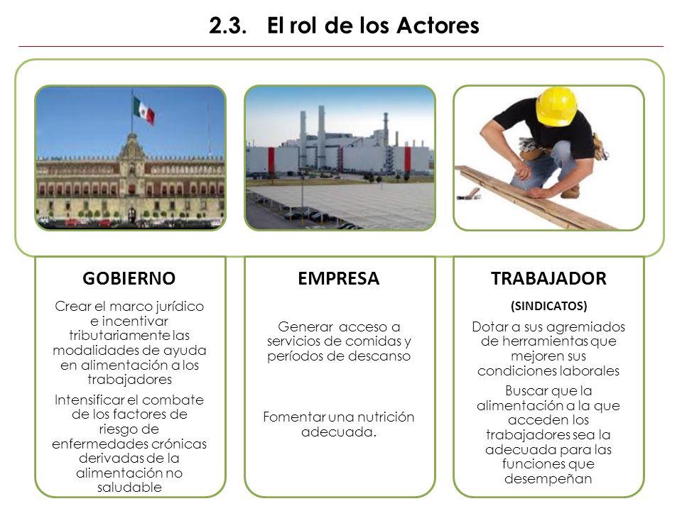 2.3. El rol de los Actores GOBIERNO Crear el marco jurídico e incentivar tributariamente las modalidades de ayuda en alimentación a los trabajadores I