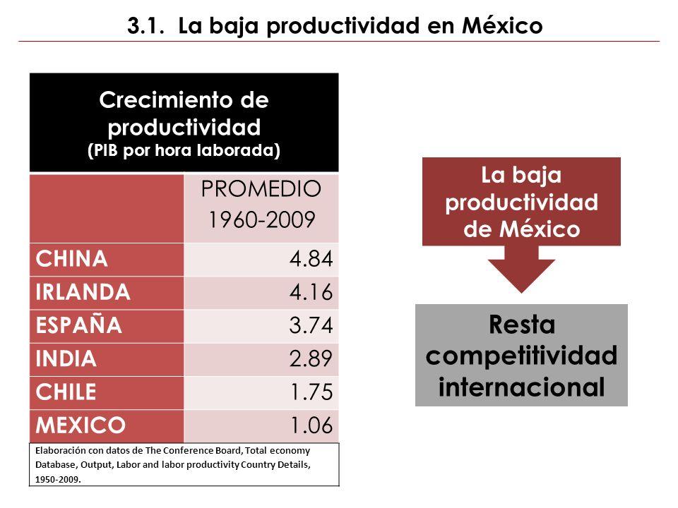 3.1. La baja productividad en México GOBIERNO SOCIEDAD Crecimiento de productividad (PIB por hora laborada) PROMEDIO 1960-2009 CHINA 4.84 IRLANDA 4.16