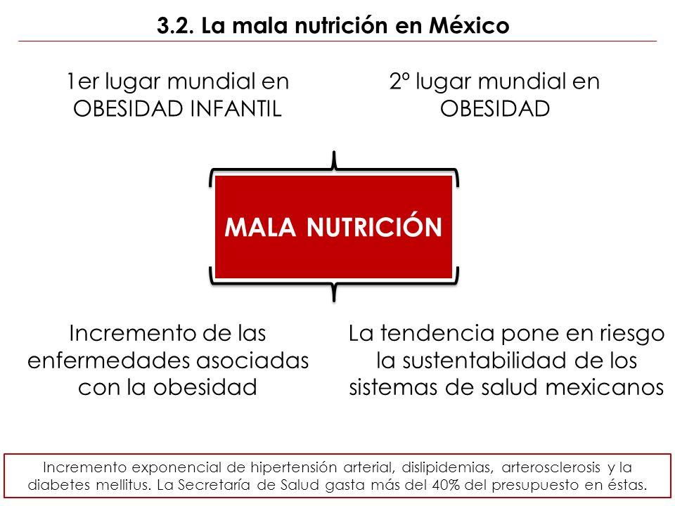 3.2. La mala nutrición en México GOBIERNO SOCIEDAD 1er lugar mundial en OBESIDAD INFANTIL 2º lugar mundial en OBESIDAD La tendencia pone en riesgo la