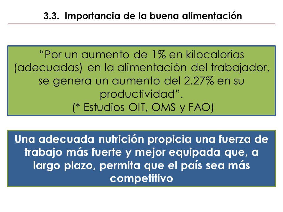 3.3. Importancia de la buena alimentación Por un aumento de 1% en kilocalorías (adecuadas) en la alimentación del trabajador, se genera un aumento del