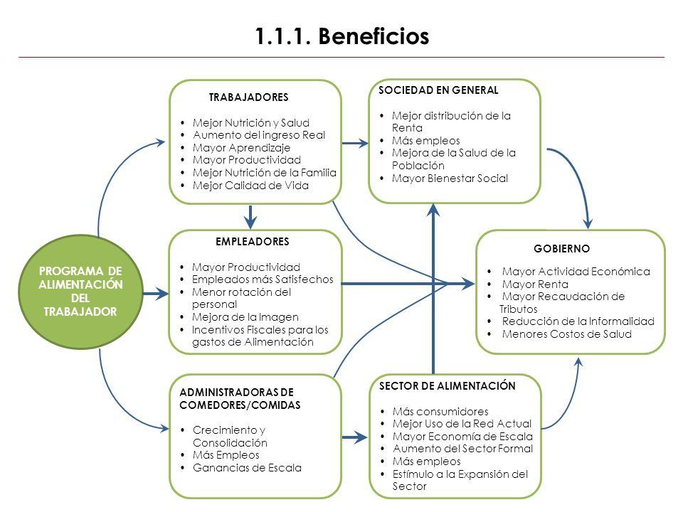 1.1.1. Beneficios PROGRAMA DE ALIMENTACIÓN DEL TRABAJADOR SOCIEDAD EN GENERAL Mejor distribución de la Renta Más empleos Mejora de la Salud de la Pobl