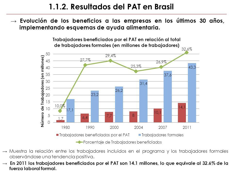 1.1.2. Resultados del PAT en Brasil Evolución de los beneficios a las empresas en los últimos 30 años, implementando esquemas de ayuda alimentaria. Mu