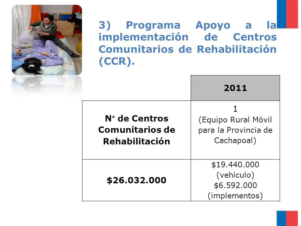 3) Programa Apoyo a la implementación de Centros Comunitarios de Rehabilitación (CCR).