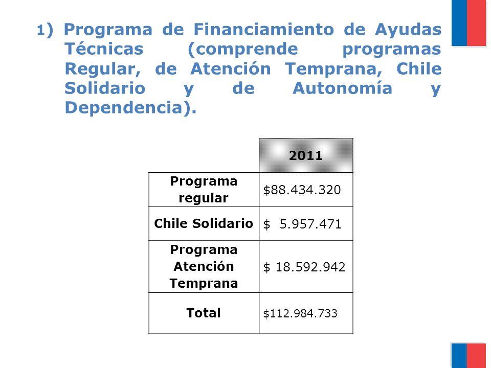 1 ) Programa de Financiamiento de Ayudas Técnicas (comprende programas Regular, de Atención Temprana, Chile Solidario y de Autonomía y Dependencia).