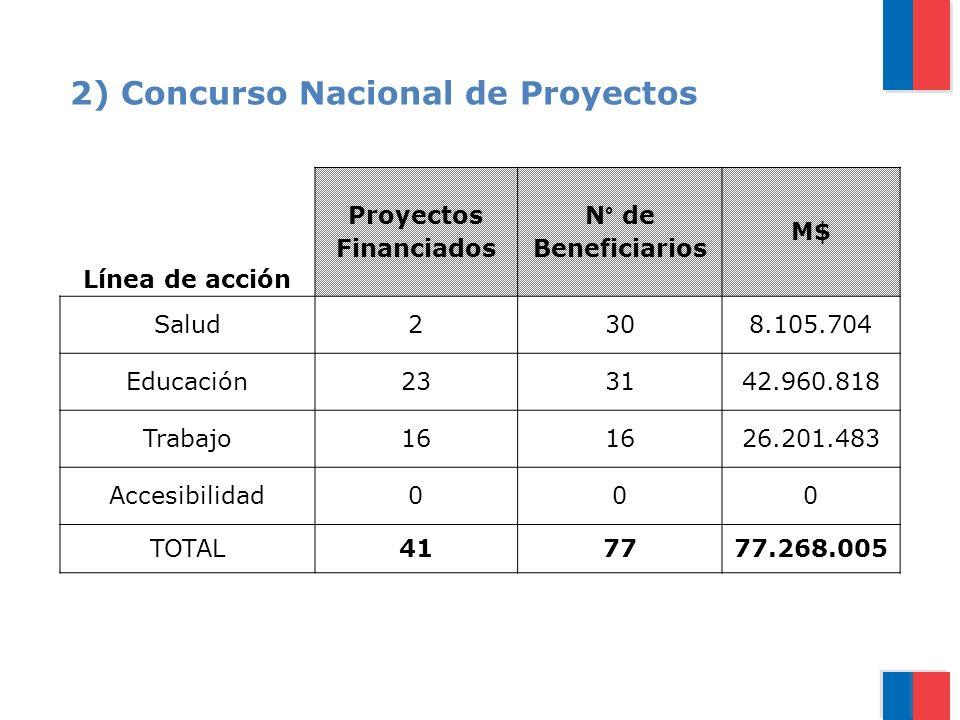2) Concurso Nacional de Proyectos Línea de acción Proyectos Financiados N° de Beneficiarios M$ Salud2308.105.704 Educación233142.960.818 Trabajo16 26.201.483 Accesibilidad000 TOTAL417777.268.005