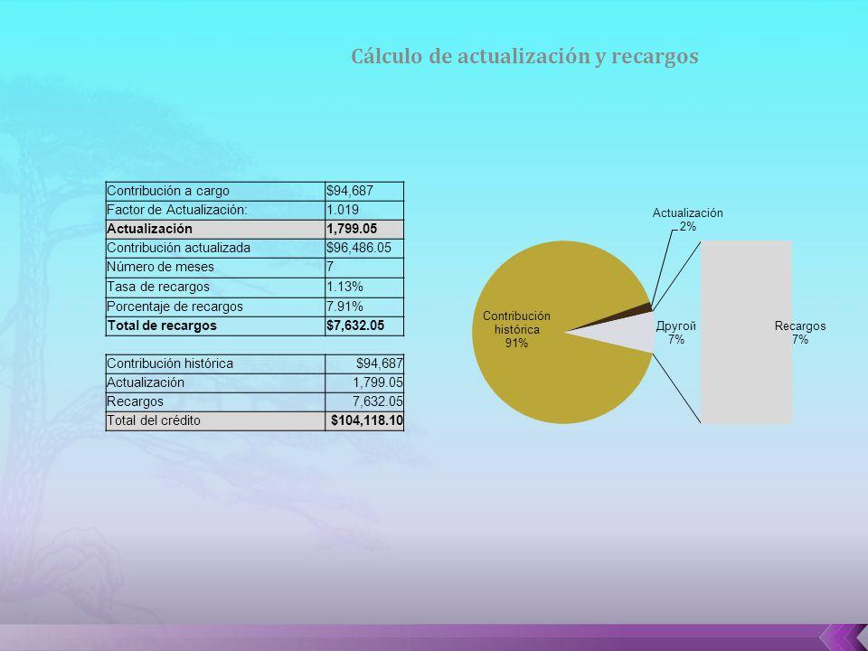 Cálculo de actualización y recargos Contribución a cargo$94,687 Factor de Actualización:1.019 Actualización1,799.05 Contribución actualizada$96,486.05 Número de meses7 Tasa de recargos1.13% Porcentaje de recargos7.91% Total de recargos$7,632.05 Contribución histórica$94,687 Actualización1,799.05 Recargos7,632.05 Total del crédito$104,118.10