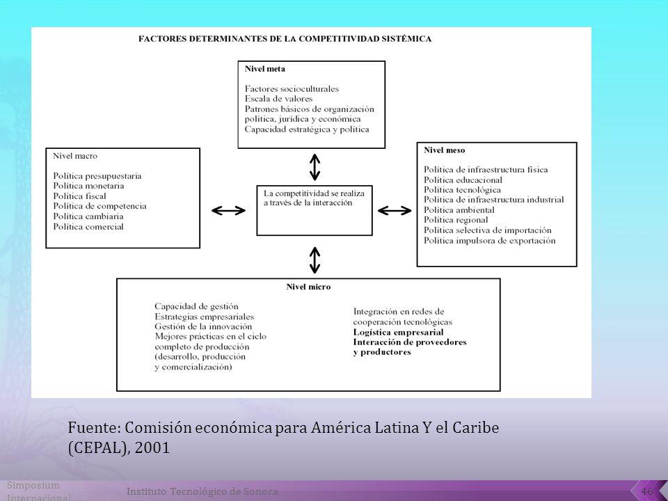 Fuente: Comisión económica para América Latina Y el Caribe (CEPAL), 2001 Simposium Internacional 46Instituto Tecnológico de Sonora