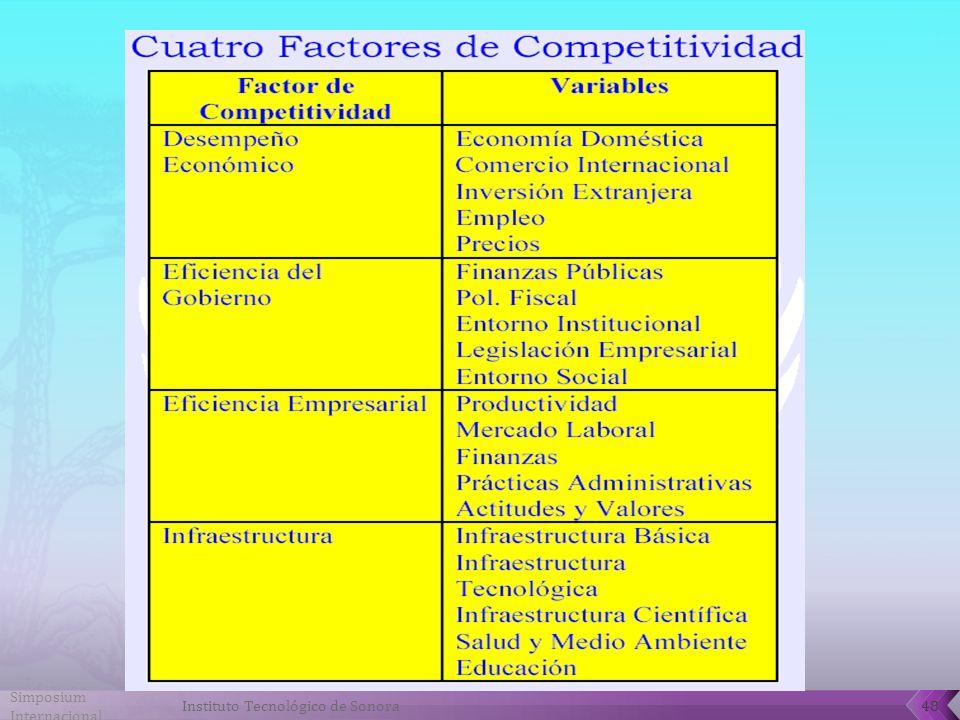 Simposium Internacional 48Instituto Tecnológico de Sonora