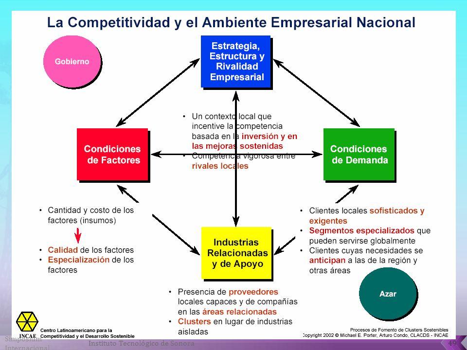 Simposium Internacional 49Instituto Tecnológico de Sonora