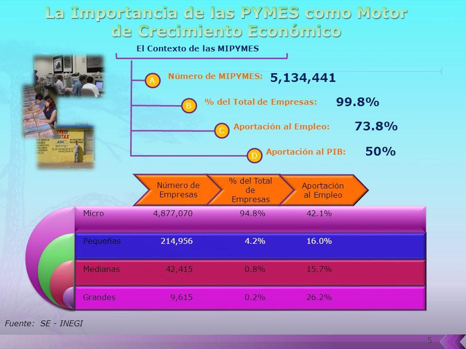 5 Fuente: SE - INEGI Micro Pequeñas Medianas Grandes 4,877,070 214,956 42,415 9,615 94.8% 4.2% 0.8% 0.2% 42.1% 16.0% 15.7% 26.2% Número de Empresas % del Total de Empresas Aportación al Empleo El Contexto de las MIPYMES A B Número de MIPYMES: C D % del Total de Empresas: Aportación al Empleo: Aportación al PIB: 5,134,441 99.8% 73.8% 50%