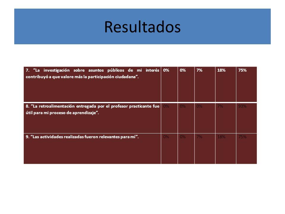 Resultados 7. La investigación sobre asuntos públicos de mi interés contribuyó a que valore más la participación ciudadana. 0% 7%18%75% 8. La retroali