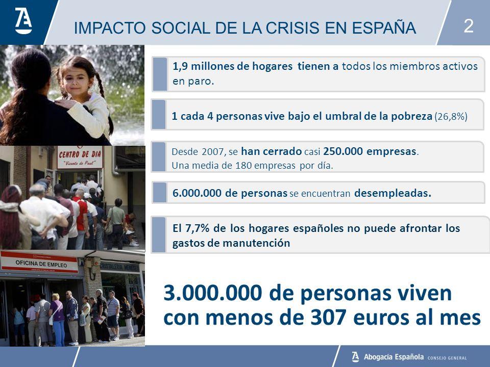 2 3.000.000 de personas viven con menos de 307 euros al mes 1 cada 4 personas vive bajo el umbral de la pobreza (26,8%) Desde 2007, se han cerrado casi 250.000 empresas.