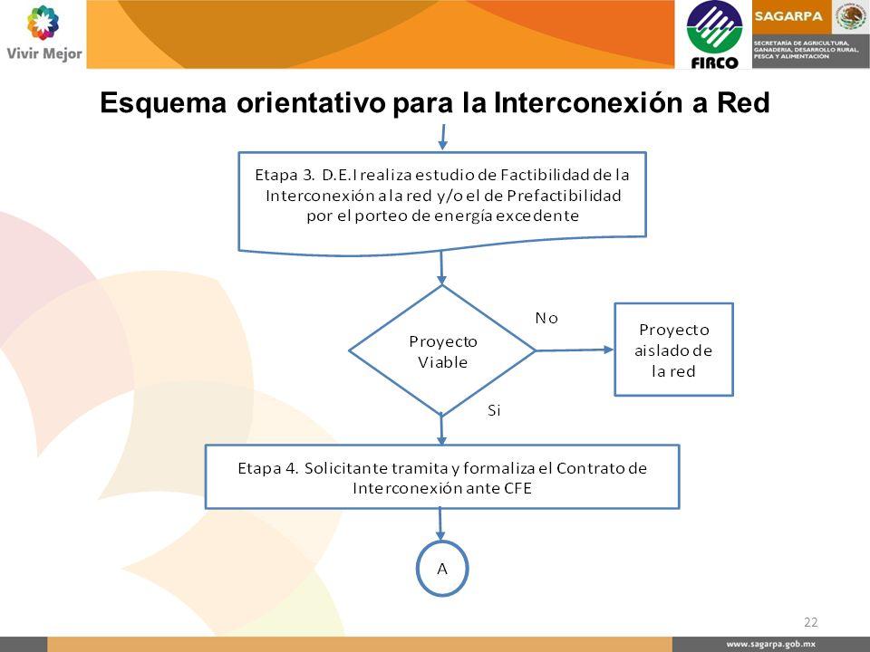 22 Esquema orientativo para la Interconexión a Red